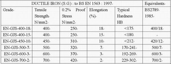 Ductile Iron Structure, Properties and Applications
