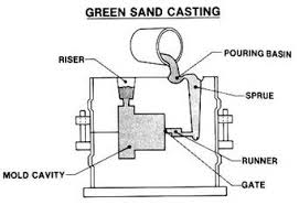 About the Introduction of Green Sand Casting