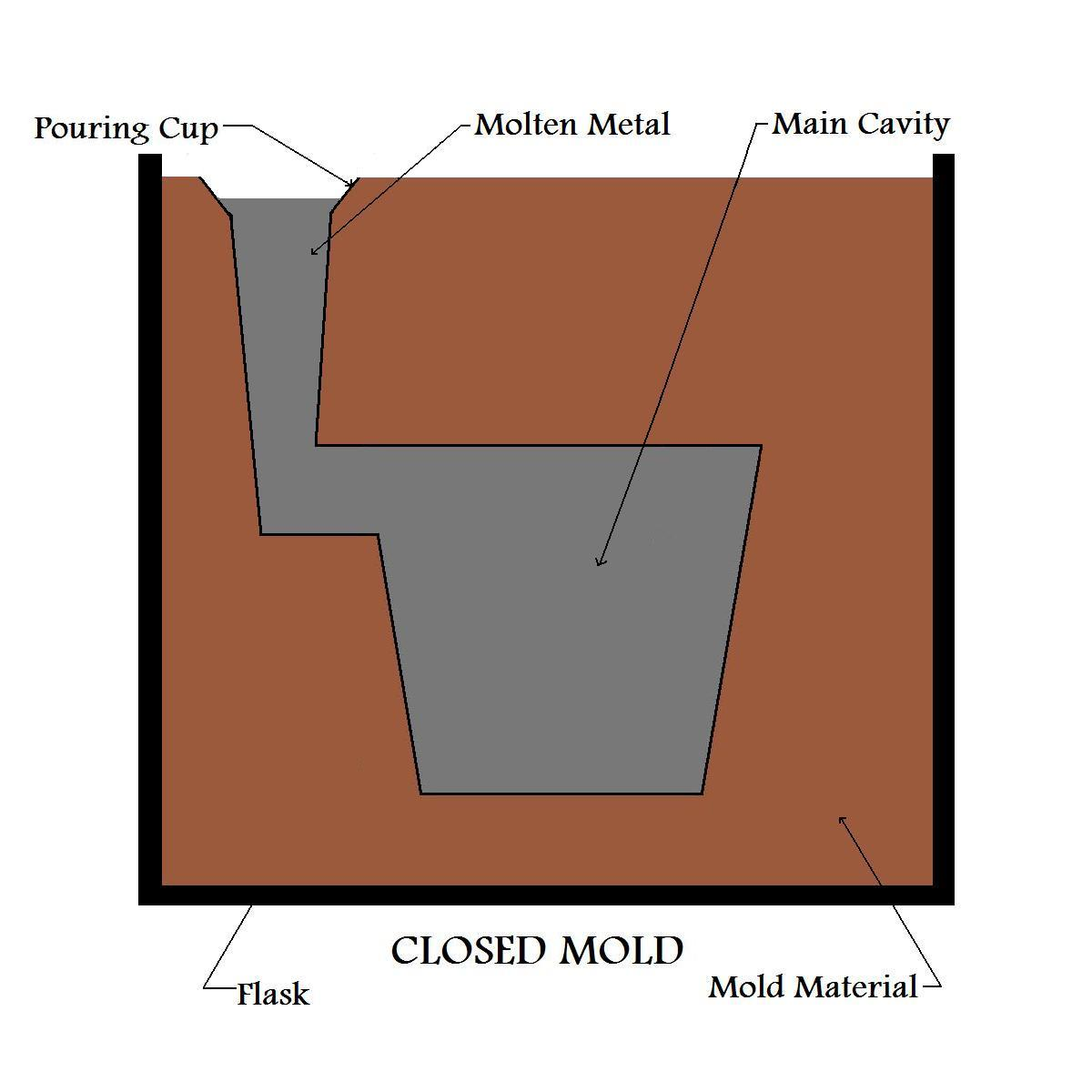 metal casting process After watching the program and reviewing this printed material, the viewer will  learn the essentials of the various metal casting processes used in industry today.