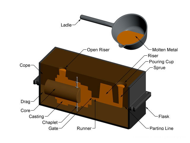 the equipments in sand casting  sand cast iron foundry in